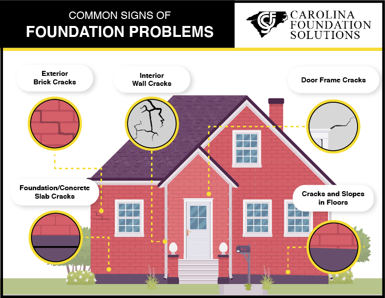 Graphic of a home with bubbles describing different signs of a foundation leak.