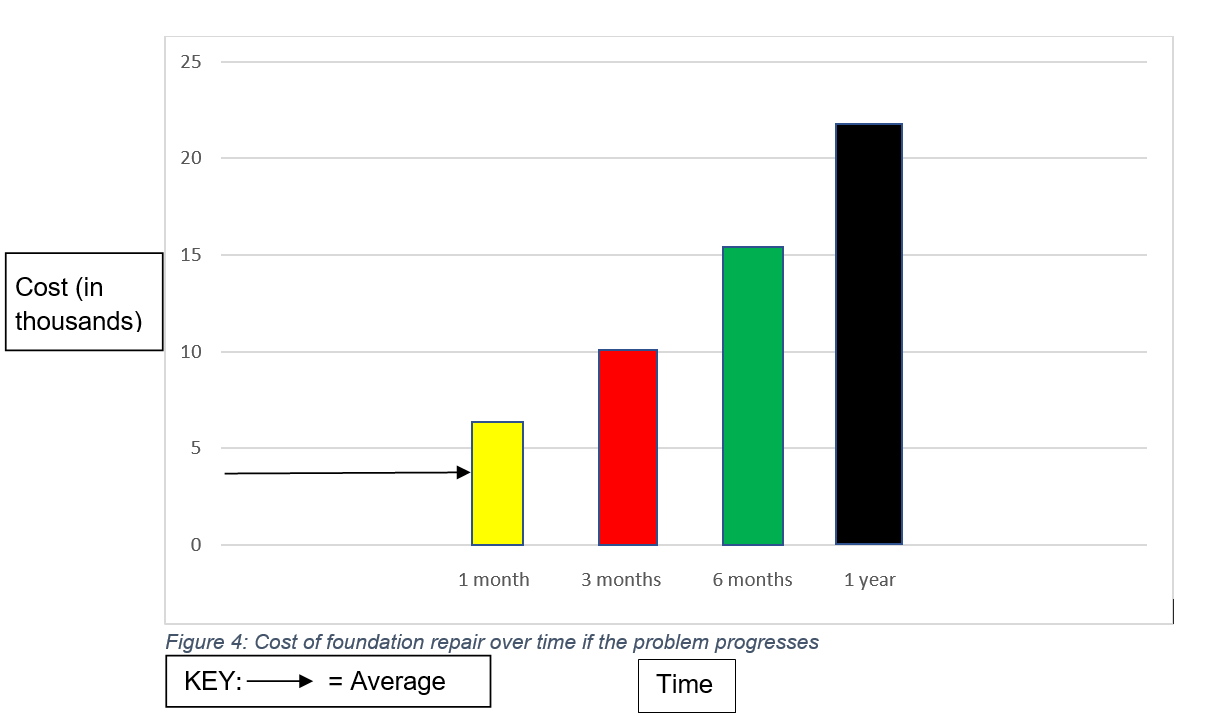 cost over time graphic