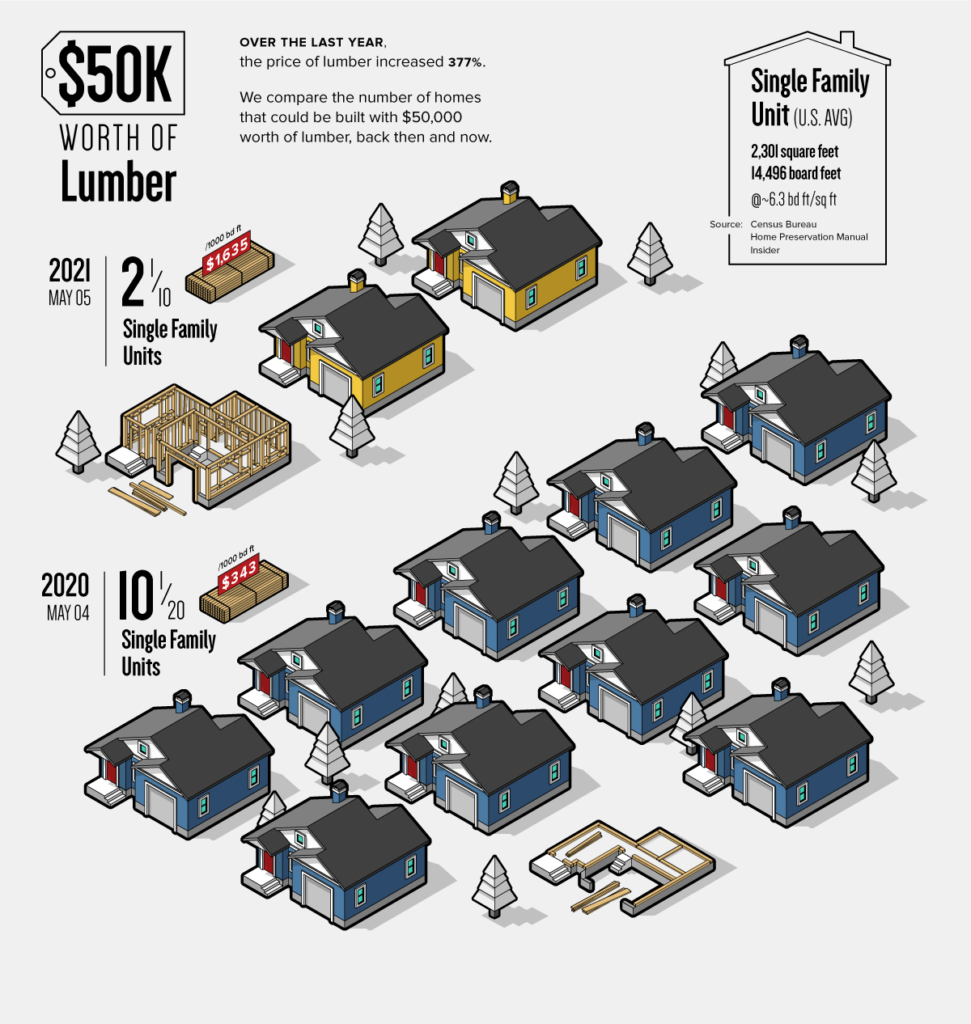 material cost graphic